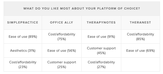 Most-popular-therapist-billing-and-practice-mgmt-tool