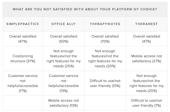 Satisfaction-platform-of-choice