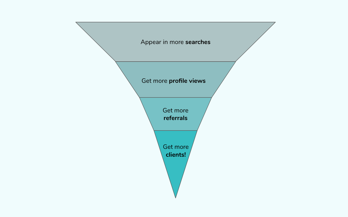 Therapy client marketing conversion funnel