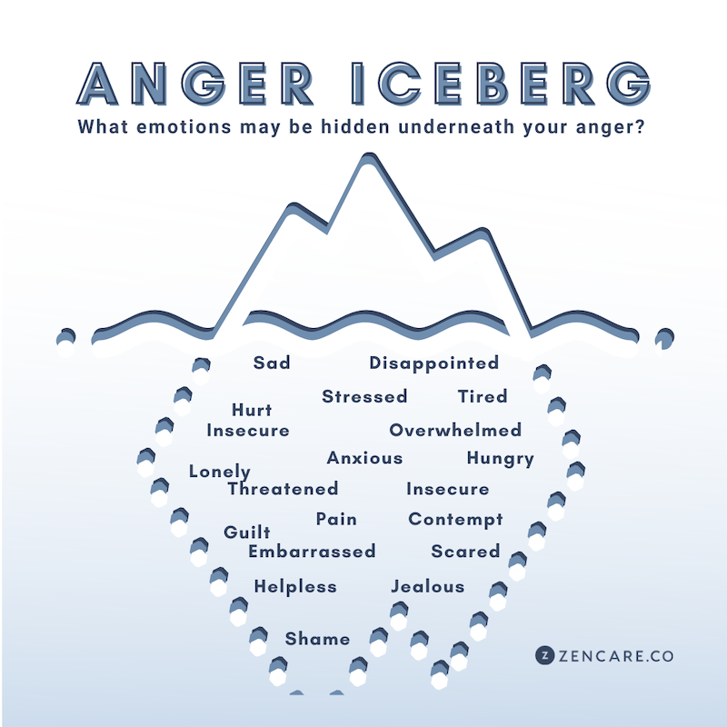 "Using the ""Anger Iceberg"" to Identify Your Underlying Emotions"
